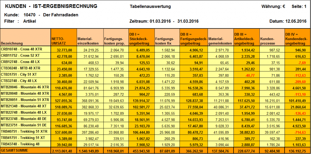 er-ktr-tabellenauswertung
