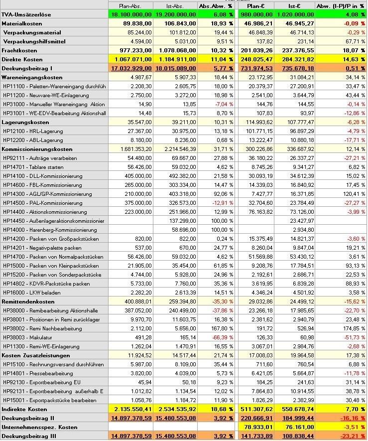 Schema ER mit Daten - TVA Gotha